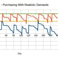 Fig.2 - Purchasing with realistic customer demands