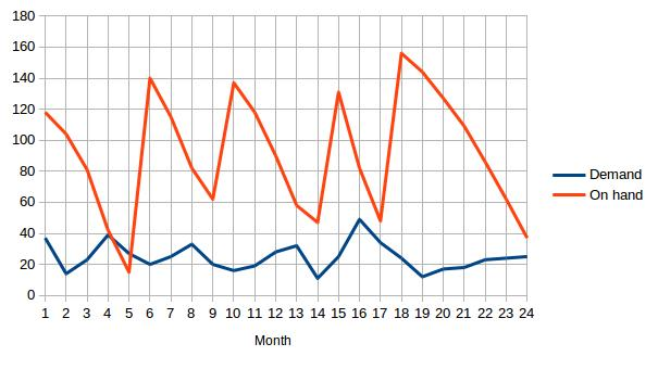 Evaluating Forecasting Algorithms