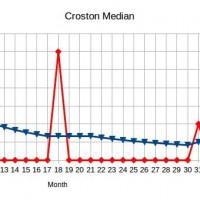 Croston Median