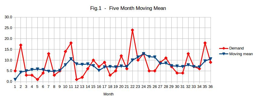 Five month moving mean for a fast moving item