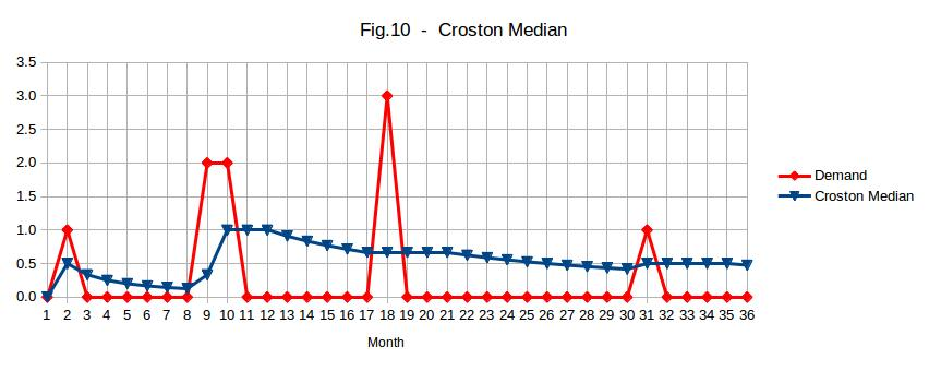 Croston Median for a slow moving item
