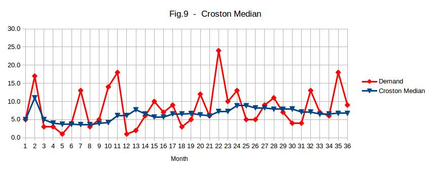 Croston Median for a fast moving item