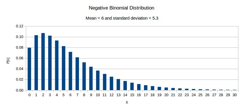 Negative binomial distribution with mean = 6 and standard deviation = 5.3